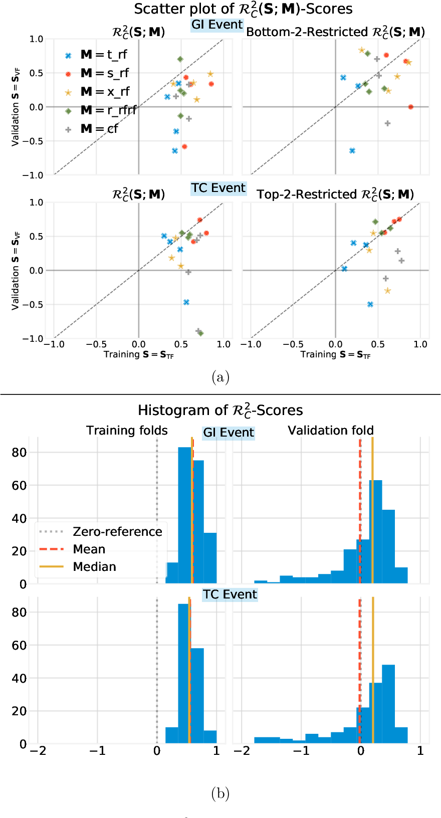 Figure 3 for Stable discovery of interpretable subgroups via calibration in causal studies