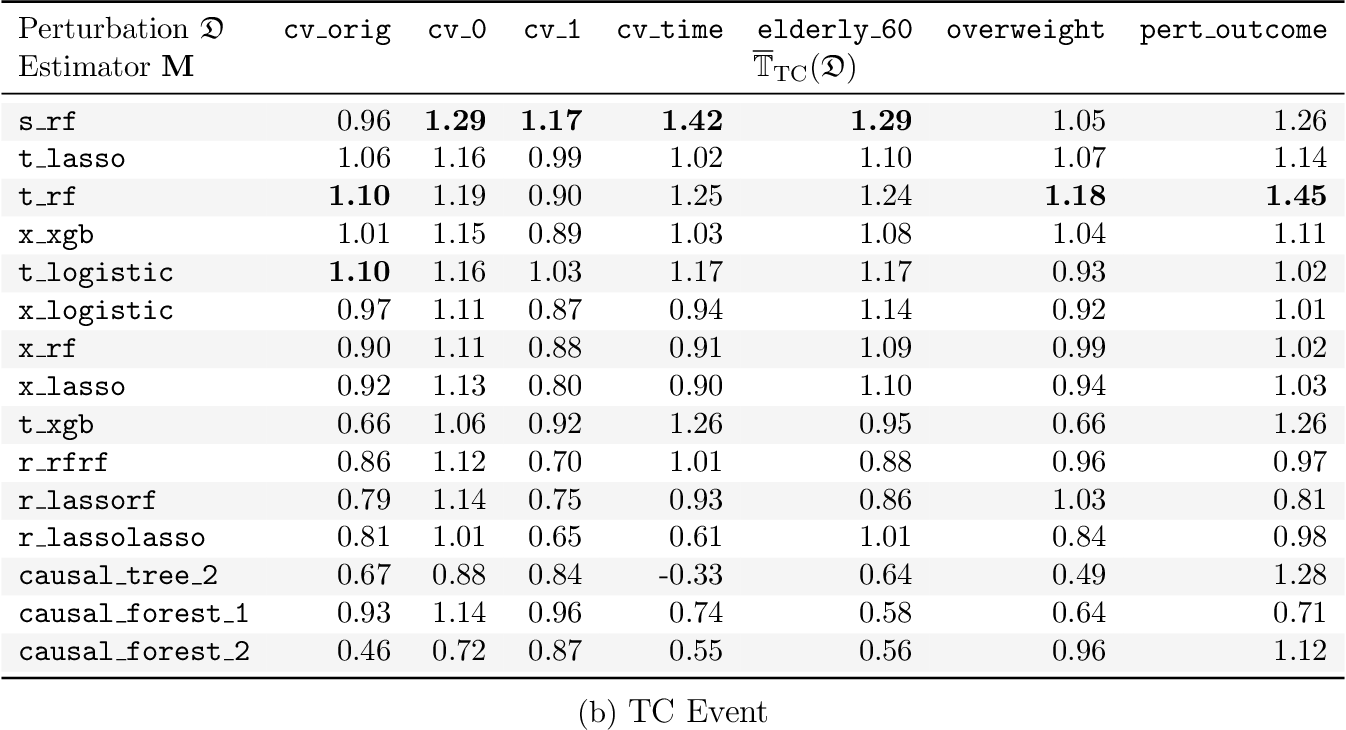 Figure 4 for Stable discovery of interpretable subgroups via calibration in causal studies