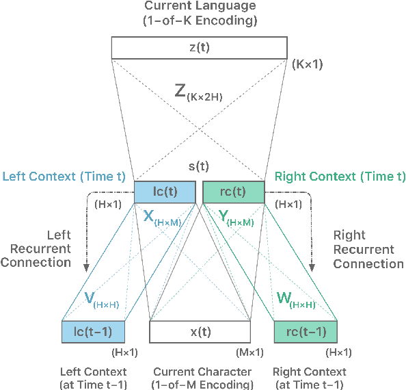 Figure 1 for A reproduction of Apple's bi-directional LSTM models for language identification in short strings