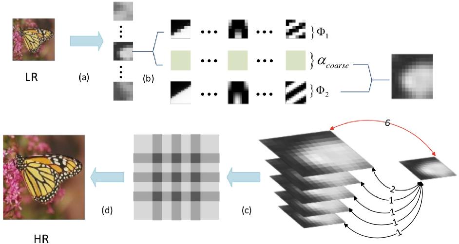 Figure 3 for Hybrid Function Sparse Representation towards Image Super Resolution
