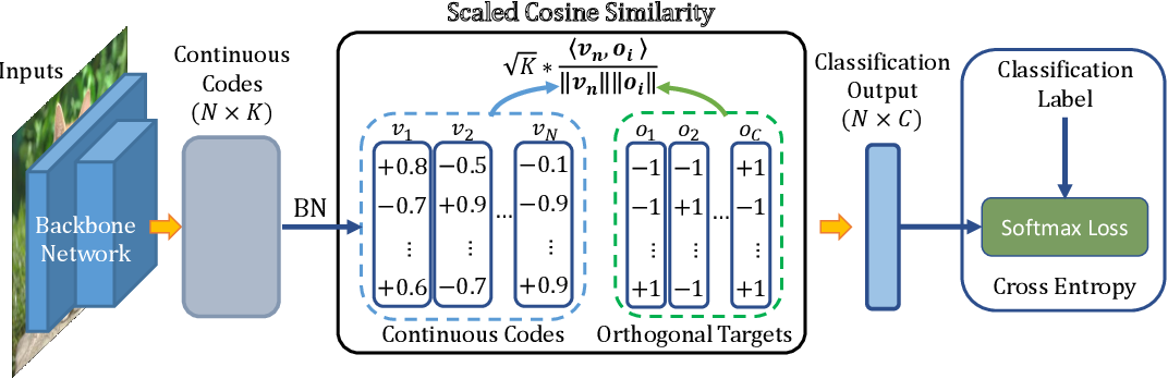 Figure 3 for One Loss for All: Deep Hashing with a Single Cosine Similarity based Learning Objective