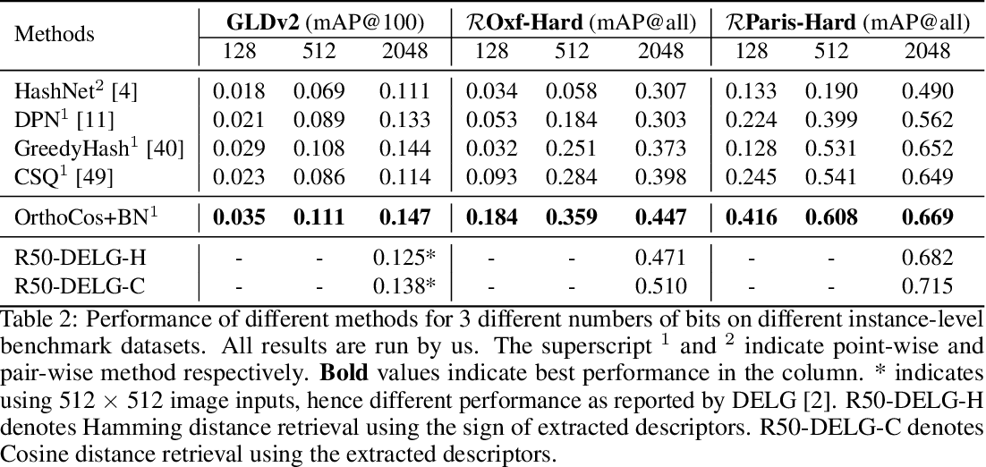 Figure 4 for One Loss for All: Deep Hashing with a Single Cosine Similarity based Learning Objective