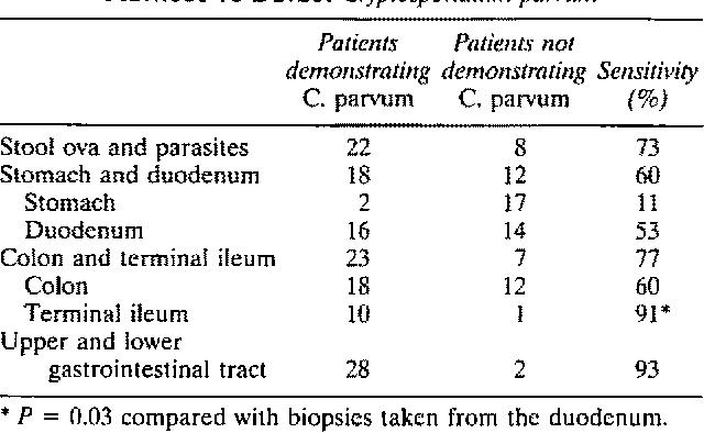TABLE 2. COMPARISON OF ENDOSCOPIC AND LABORATORY METHODS TO DETECT Cryptosporidium pan,urn