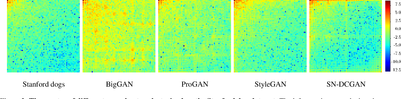 Figure 2 for Leveraging Frequency Analysis for Deep Fake Image Recognition