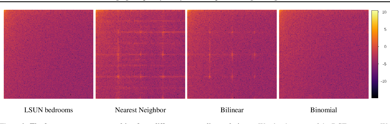 Figure 4 for Leveraging Frequency Analysis for Deep Fake Image Recognition