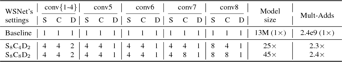 Figure 3 for WSNet: Compact and Efficient Networks Through Weight Sampling