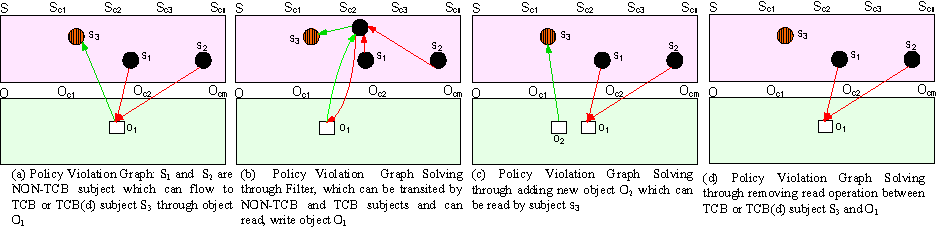 Figure 4 from Towards System Integrity Protection with Graph-Based