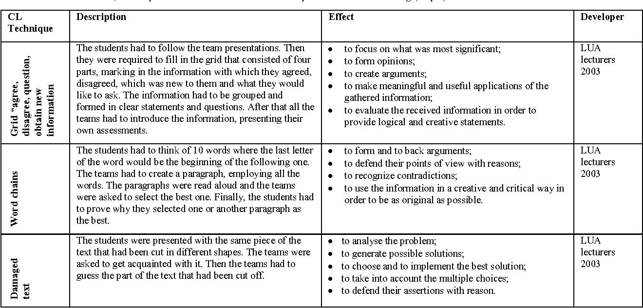 campus essay questions