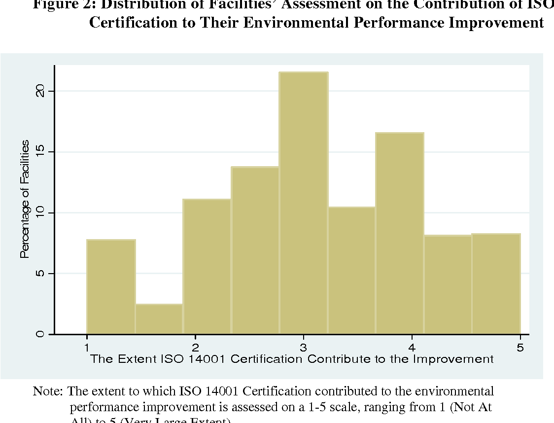 Does Iso 14001 Certification Enhance Environmental Performance