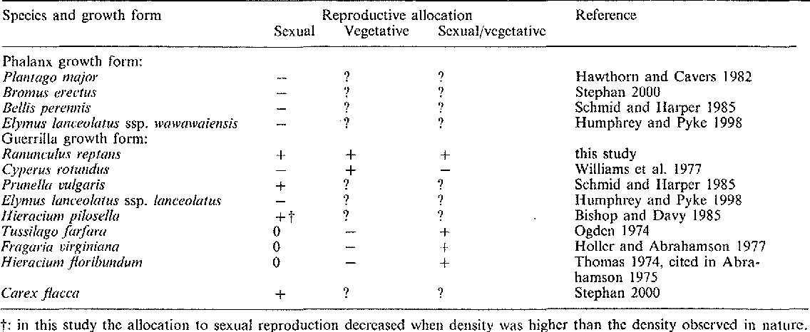 Table 5. Summary of studies on the effect of density on the allocation to sexual and to vegetative reproduction, and on the ratio between sexual and vegetative reproduction in clonal plants with different growth forms (phalanx vs guerrilla). +: positive effect of density, -: negative effect of density, 0: no significant effect of density, and?: effect not given.