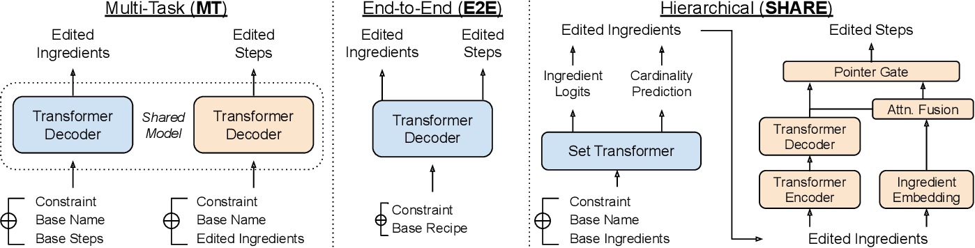 Figure 2 for SHARE: a System for Hierarchical Assistive Recipe Editing