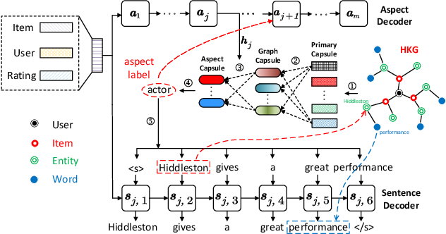 Figure 3 for Knowledge-Enhanced Personalized Review Generation with Capsule Graph Neural Network