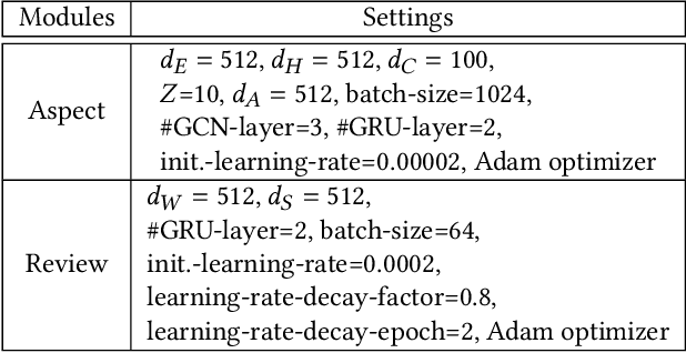 Figure 4 for Knowledge-Enhanced Personalized Review Generation with Capsule Graph Neural Network
