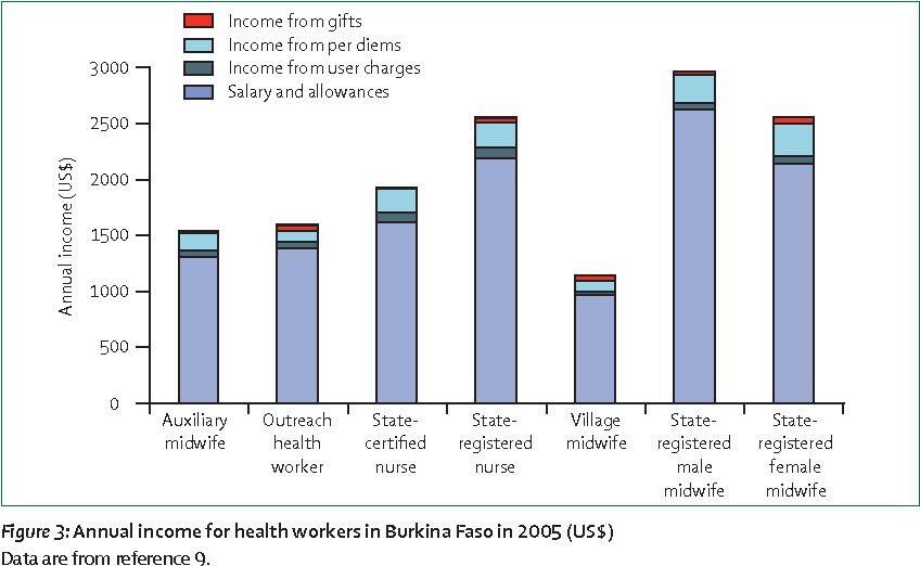 Table 4 from Salaries and incomes of health workers in sub-Saharan