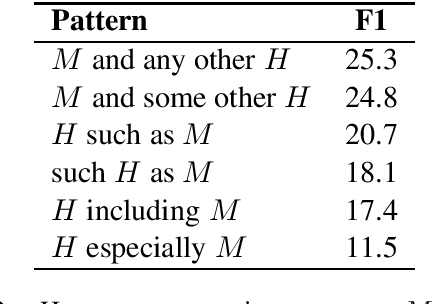 Figure 2 for Ultra-Fine Entity Typing with Weak Supervision from a Masked Language Model