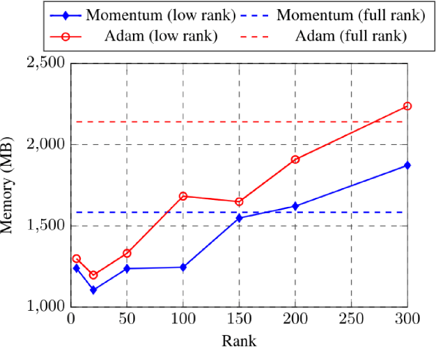 Figure 1 for Low-rank Gradient Approximation For Memory-Efficient On-device Training of Deep Neural Network