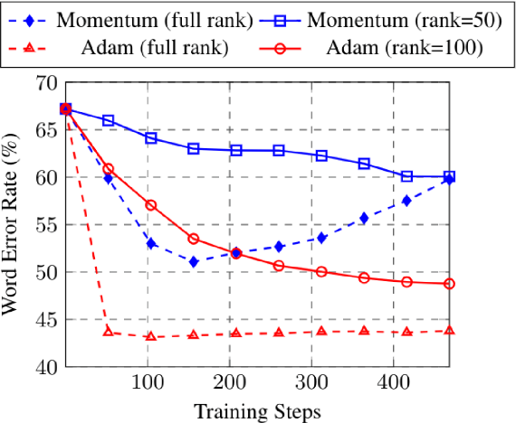 Figure 3 for Low-rank Gradient Approximation For Memory-Efficient On-device Training of Deep Neural Network