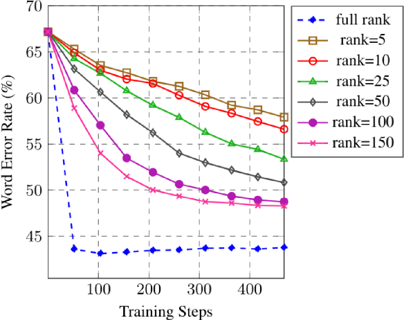 Figure 4 for Low-rank Gradient Approximation For Memory-Efficient On-device Training of Deep Neural Network