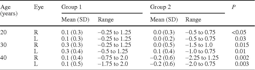 Table 3 from Presbyopia among normal individuals - Semantic Scholar