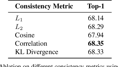 Figure 3 for Fixing the Teacher-Student Knowledge Discrepancy in Distillation