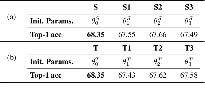 Figure 4 for Fixing the Teacher-Student Knowledge Discrepancy in Distillation