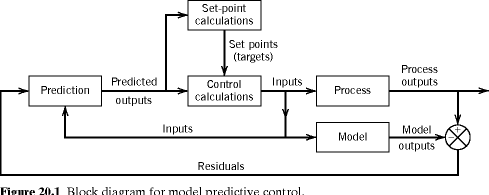 figure 20 1 from chapter 20 model predictive control 20 1 overview rh semanticscholar org Model Predictive Control Basics Model Predictive Control in Buisness