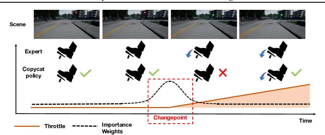 Figure 1 for Keyframe-Focused Visual Imitation Learning