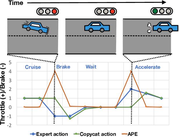 Figure 3 for Keyframe-Focused Visual Imitation Learning