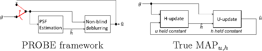 Figure 3 for Fast and easy blind deblurring using an inverse filter and PROBE
