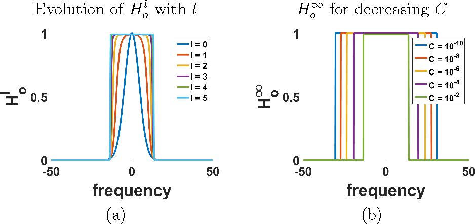 Figure 4 for Fast and easy blind deblurring using an inverse filter and PROBE