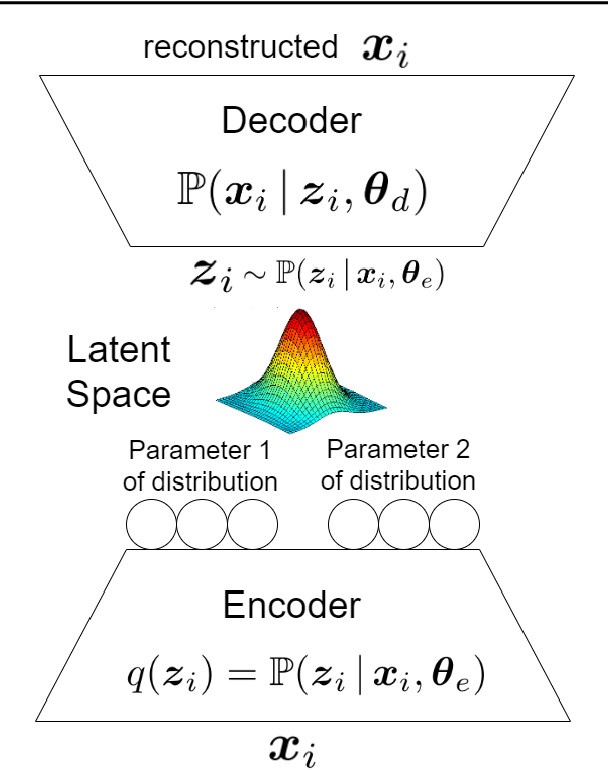 Figure 4 for Factor Analysis, Probabilistic Principal Component Analysis, Variational Inference, and Variational Autoencoder: Tutorial and Survey