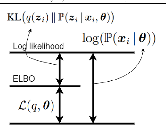 Figure 1 for Factor Analysis, Probabilistic Principal Component Analysis, Variational Inference, and Variational Autoencoder: Tutorial and Survey