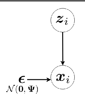 Figure 2 for Factor Analysis, Probabilistic Principal Component Analysis, Variational Inference, and Variational Autoencoder: Tutorial and Survey