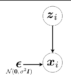 Figure 3 for Factor Analysis, Probabilistic Principal Component Analysis, Variational Inference, and Variational Autoencoder: Tutorial and Survey