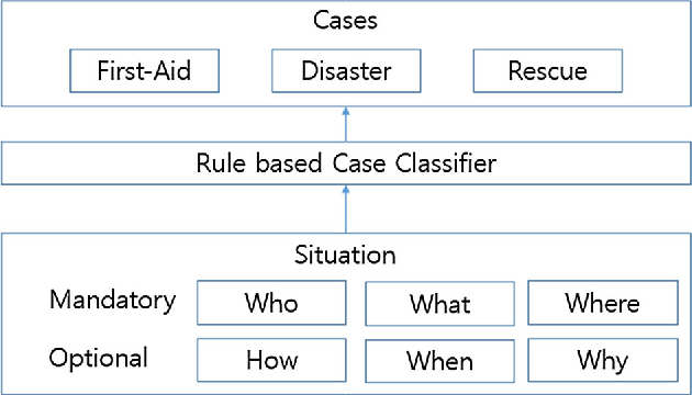 Figure 3 from A model of FSM-based planner and dialogue