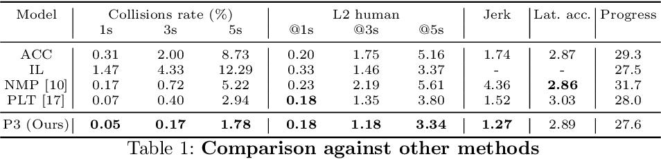 Figure 2 for Perceive, Predict, and Plan: Safe Motion Planning Through Interpretable Semantic Representations