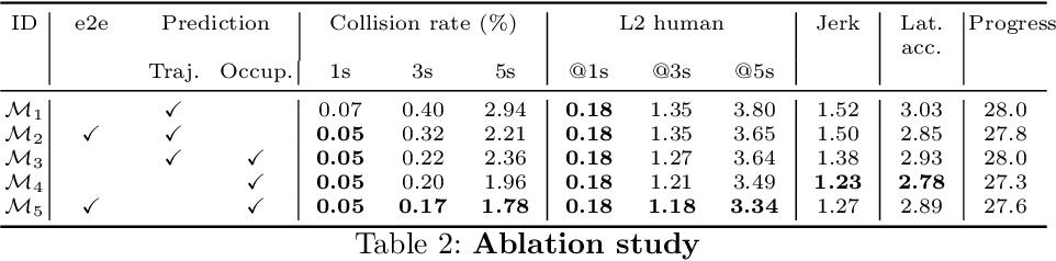 Figure 4 for Perceive, Predict, and Plan: Safe Motion Planning Through Interpretable Semantic Representations