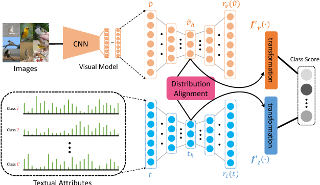 Figure 1 for Learning Robust Visual-Semantic Embeddings