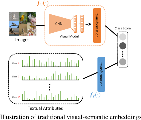 Figure 3 for Learning Robust Visual-Semantic Embeddings