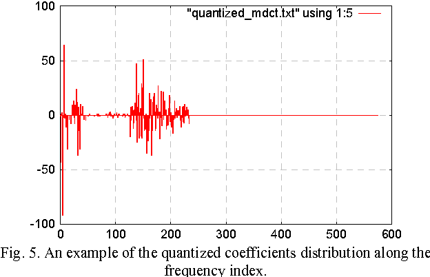 Figure 5 from HYBRID ANALYSIS FILTERBANK QUANTIZATION