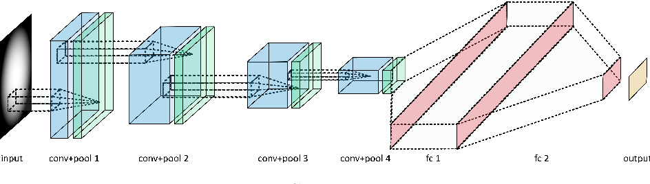 Figure 1 for Deep Neural Networks for Physics Analysis on low-level whole-detector data at the LHC