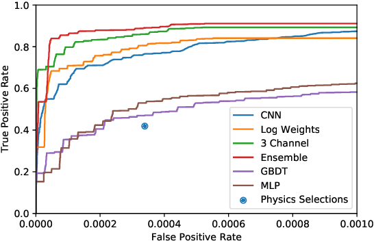 Figure 2 for Deep Neural Networks for Physics Analysis on low-level whole-detector data at the LHC