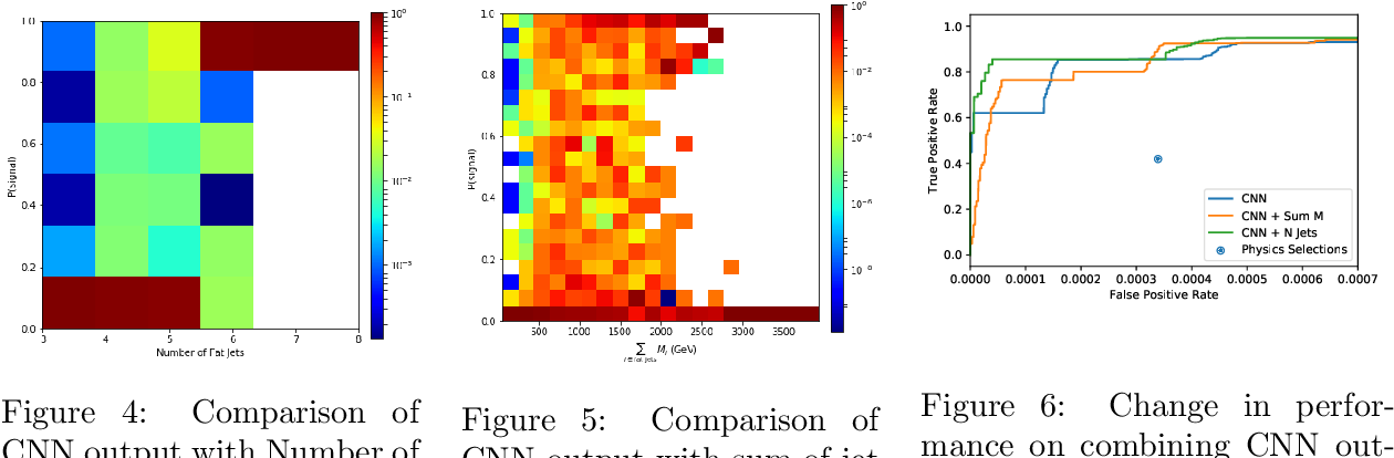 Figure 4 for Deep Neural Networks for Physics Analysis on low-level whole-detector data at the LHC