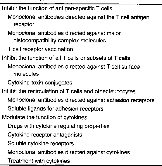 Immunological Aspects of Rheumatology