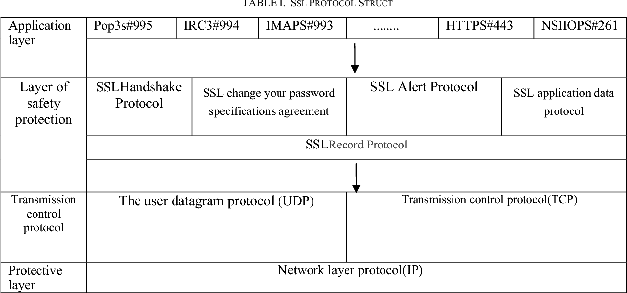 A Study Of Man In The Middle Attack Based On Ssl Certificate