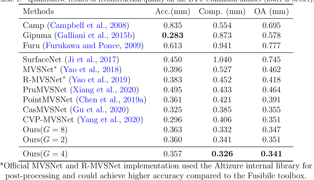 Figure 2 for Attention Aware Cost Volume Pyramid Based Multi-view Stereo Network for 3D Reconstruction
