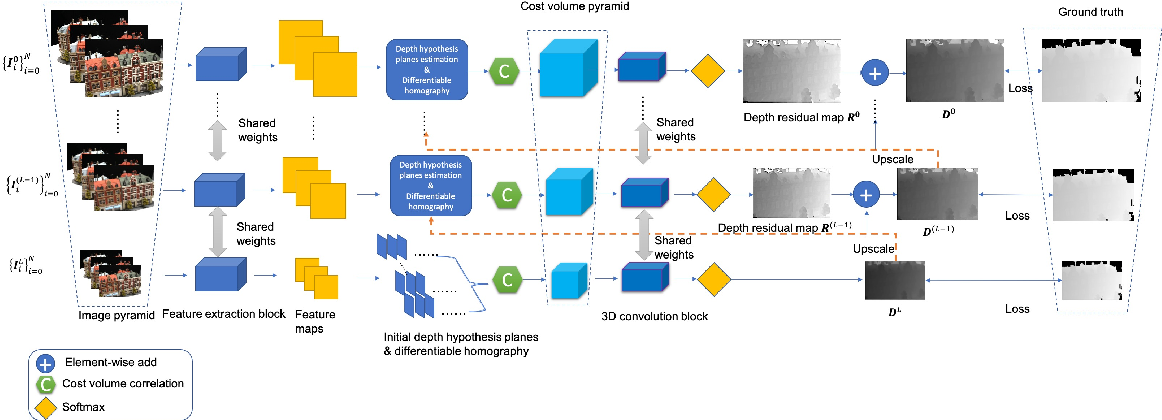 Figure 1 for Attention Aware Cost Volume Pyramid Based Multi-view Stereo Network for 3D Reconstruction