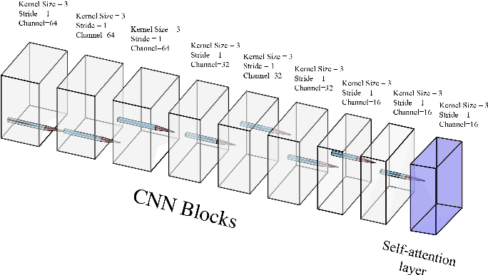 Figure 3 for Attention Aware Cost Volume Pyramid Based Multi-view Stereo Network for 3D Reconstruction