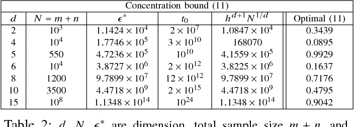 Figure 4 for Convergence Rates for Empirical Estimation of Binary Classification Bounds