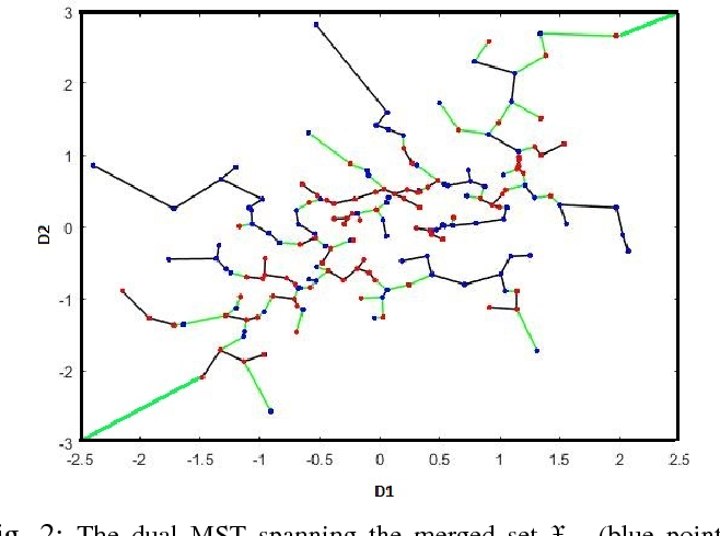 Figure 3 for Convergence Rates for Empirical Estimation of Binary Classification Bounds